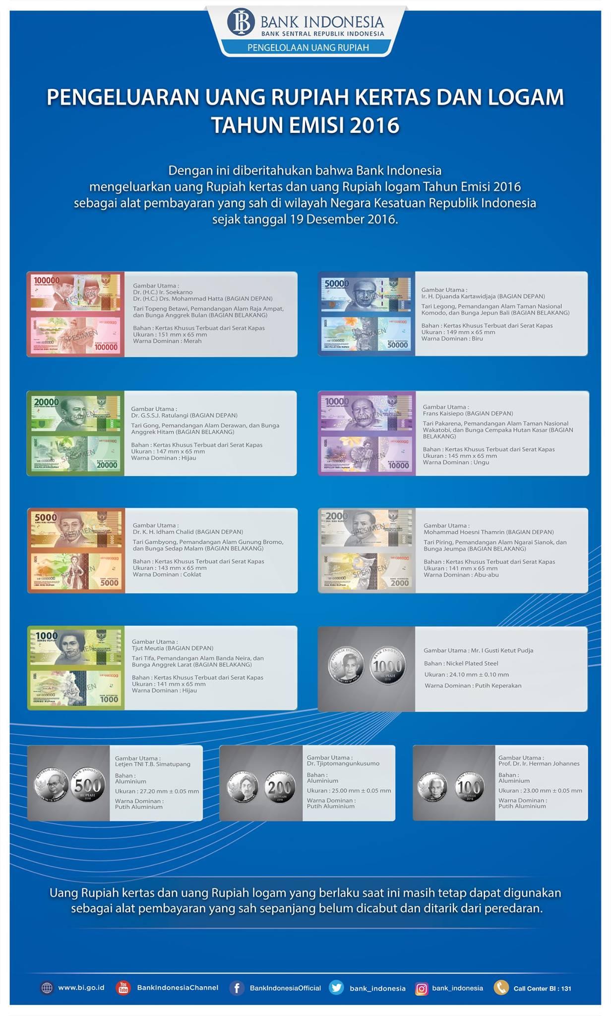 Uang Rupiah Kertas dan Logam Tahun Emisi 2016